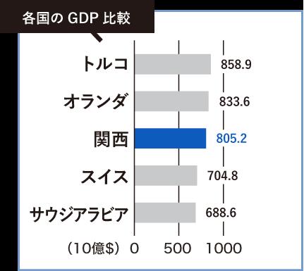 各国のGDP比較