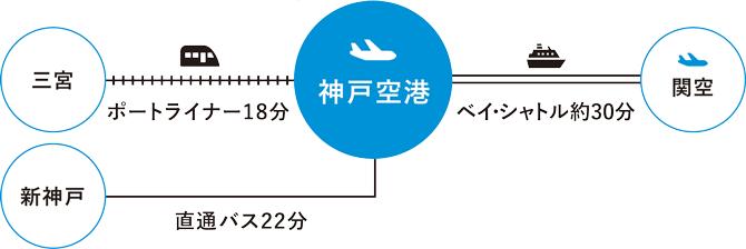 神戸空港、三宮までポートライナー18分、関空までベイ・シャトル30分