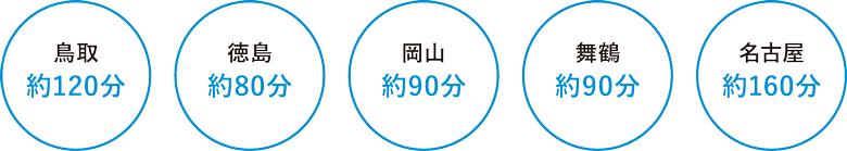 鳥取約140分、徳島約100分、岡山約90分、舞鶴約90分、名古屋約100分