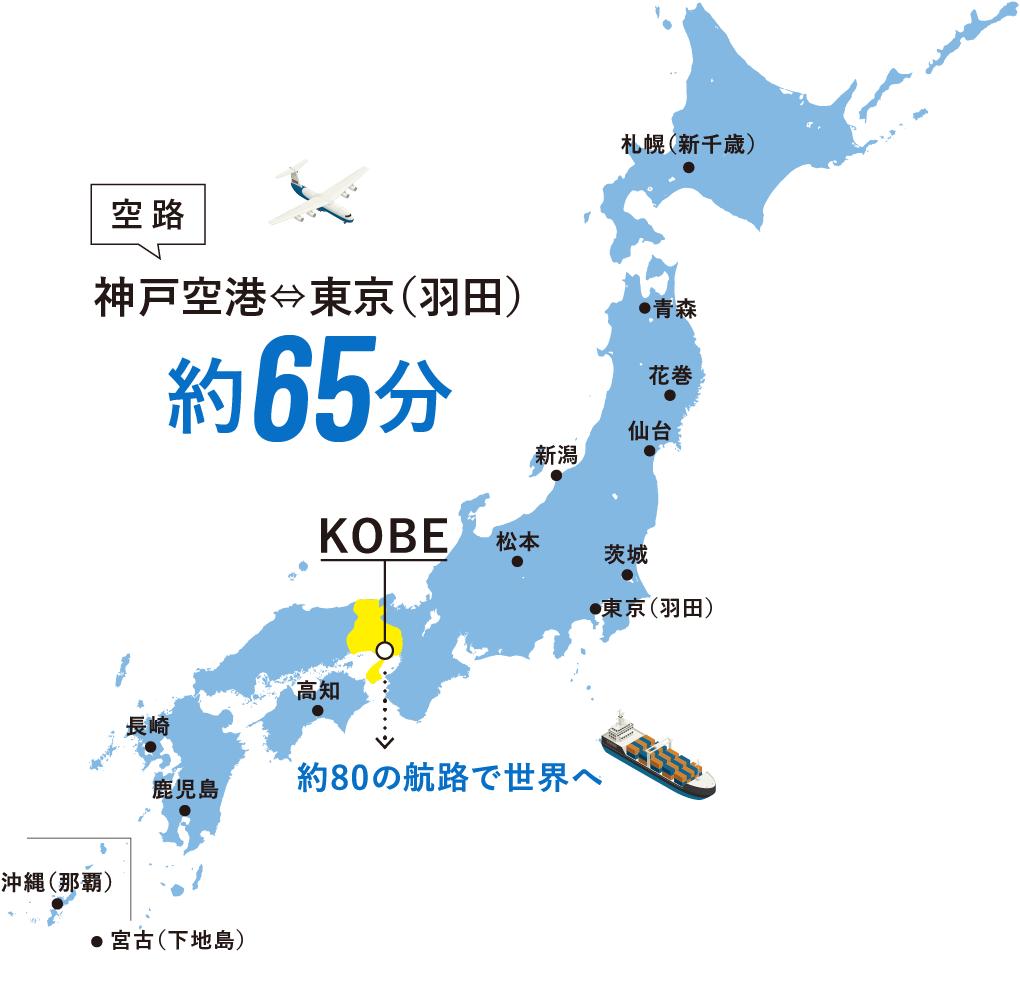 神戸空港から東京(羽田)約65分。約80の航路で世界へ。