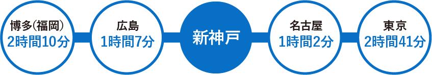 各地への所要時間(東海道・山陽新幹線(のぞみ・みずほ))