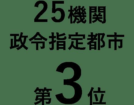 25機関政令指定都市第3位