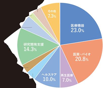進出企業・団体の内訳